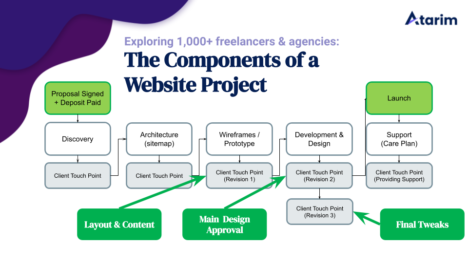 Design Approval –How Get Your Designs Approved Easily & Effectively 5