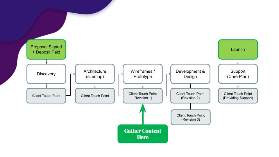 The Right Way To Gather Content From Your Clients 6