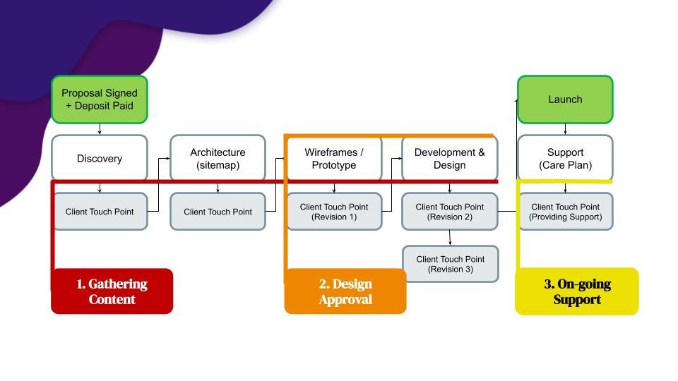 Web Design Timeline –How Long Should A Project Take? 1
