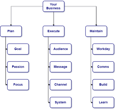 pillars-of-growing-your-agency