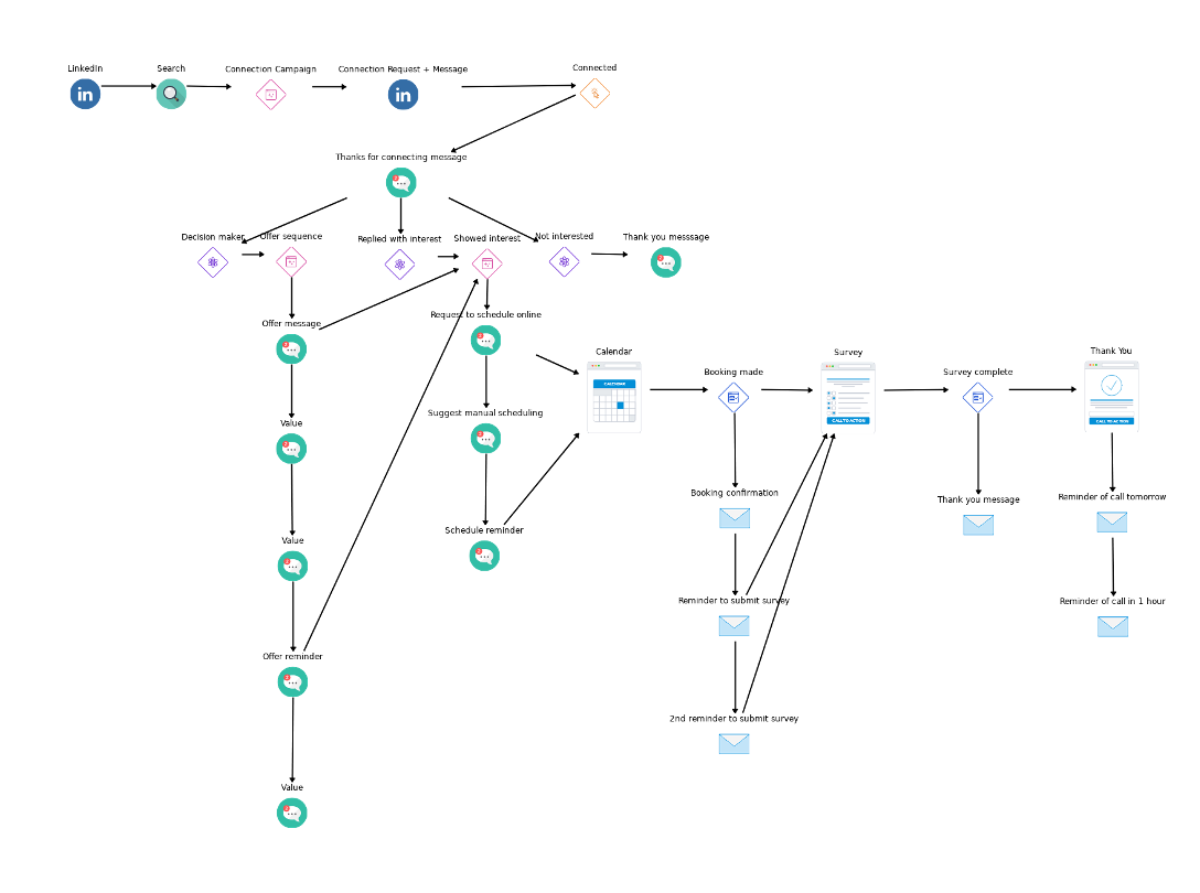 agency-sales-system