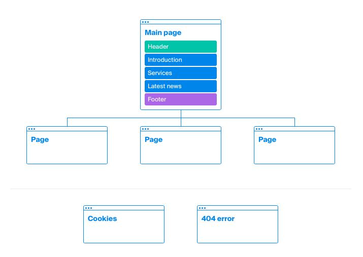 A Step-by-Step Web Design Process – Made To Impress Clients 3